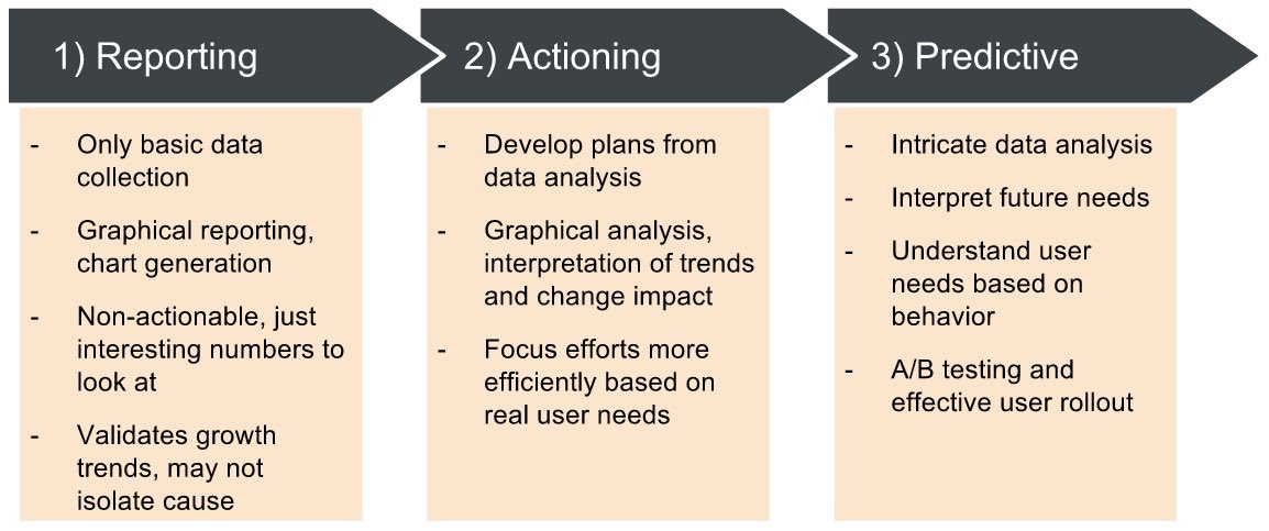 Progression of analytics maturity